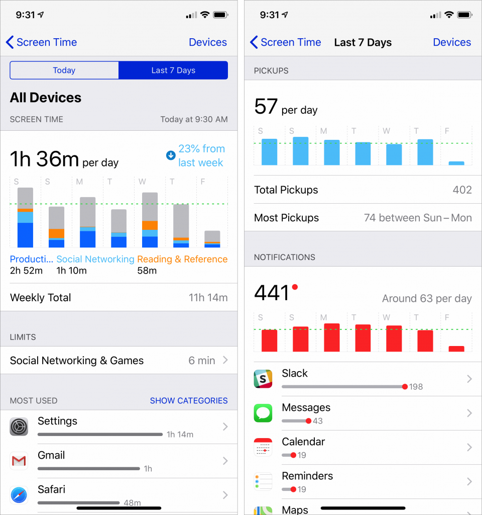 iOS 12's Screen Time Feature Helps You Manage Your iPhone